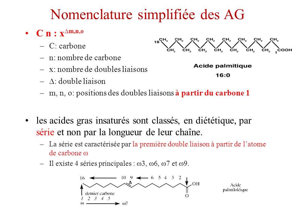 Nomenclature simplifiée des AG