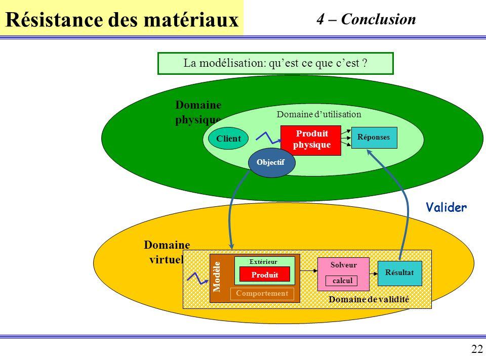 4 – Conclusion La modélisation: qu'est ce que c'est Domaine physique