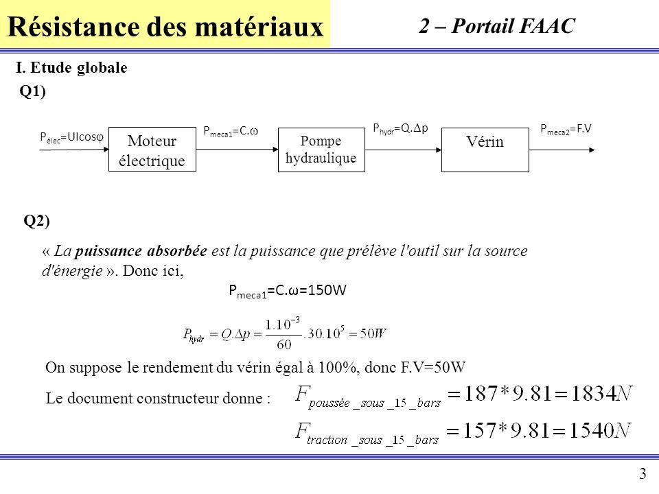 2 – Portail FAAC I. Etude globale Q1) Moteur électrique Vérin Q2)