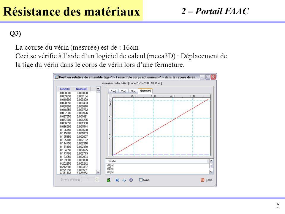 2 – Portail FAAC Q3) La course du vérin (mesurée) est de : 16cm