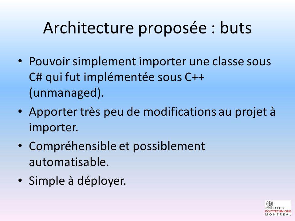 Architecture proposée : buts