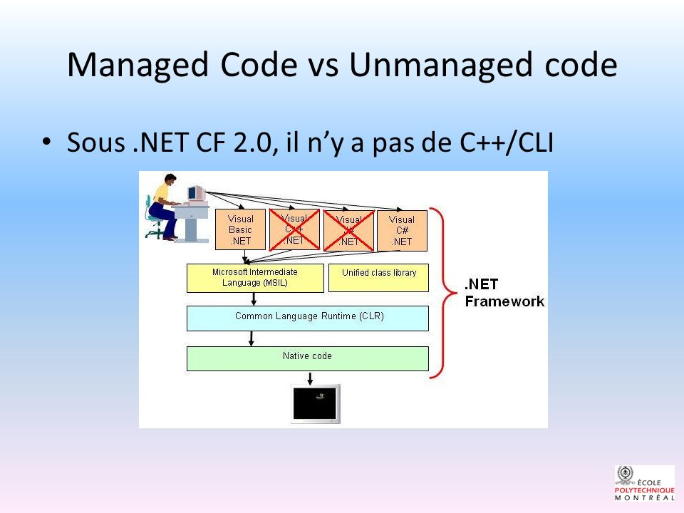 Managed Code vs Unmanaged code