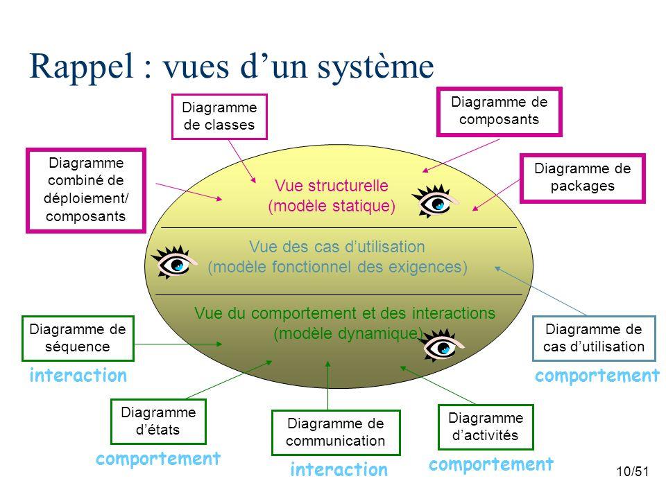 Rappel : vues d'un système