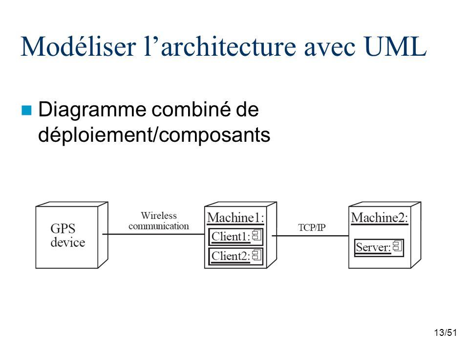 Modéliser l'architecture avec UML