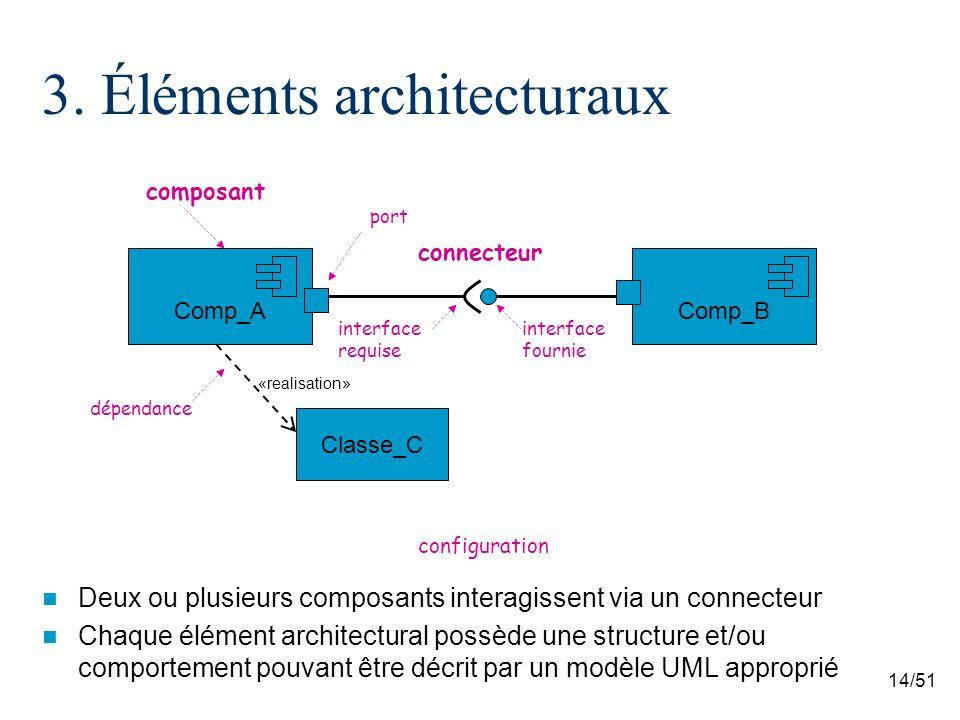 3. Éléments architecturaux