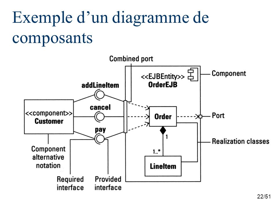 Exemple d'un diagramme de composants
