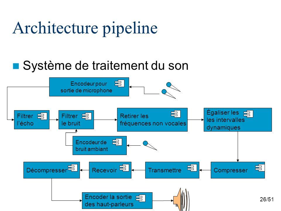 Architecture pipeline