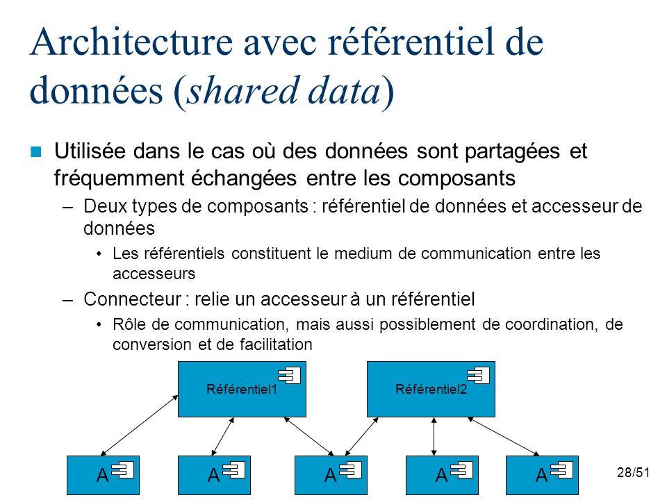 Architecture avec référentiel de données (shared data)