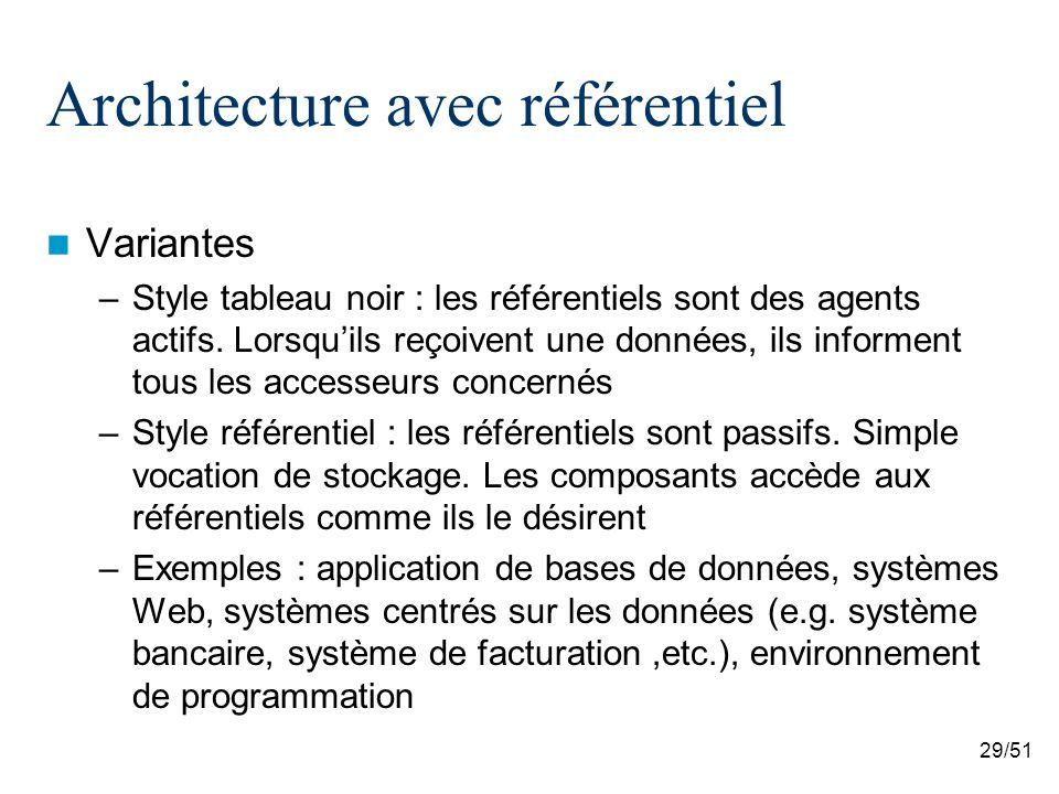 Architecture avec référentiel