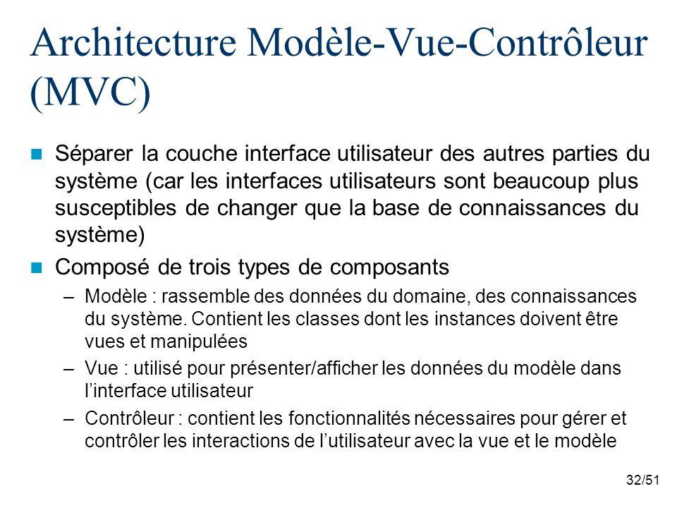 Architecture Modèle-Vue-Contrôleur (MVC)