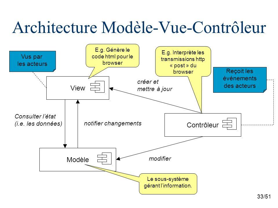 Architecture Modèle-Vue-Contrôleur