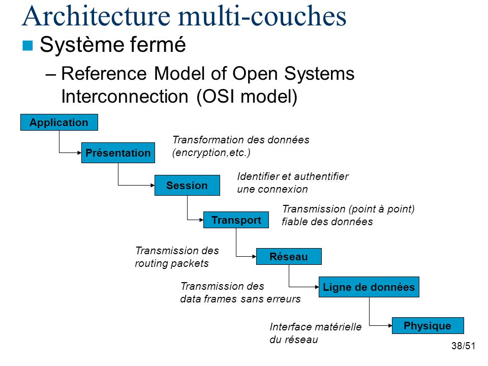 Architecture multi-couches