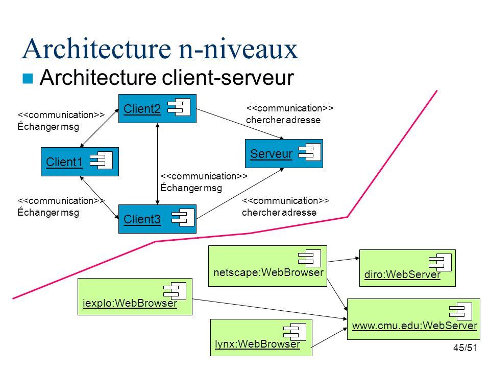 Log4430 architecture logicielle et conception avanc e for Architecture client serveur