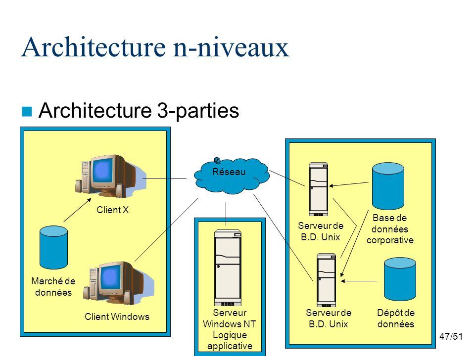 Architecture n-niveaux