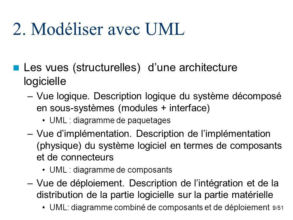 2. Modéliser avec UML Les vues (structurelles) d'une architecture logicielle.