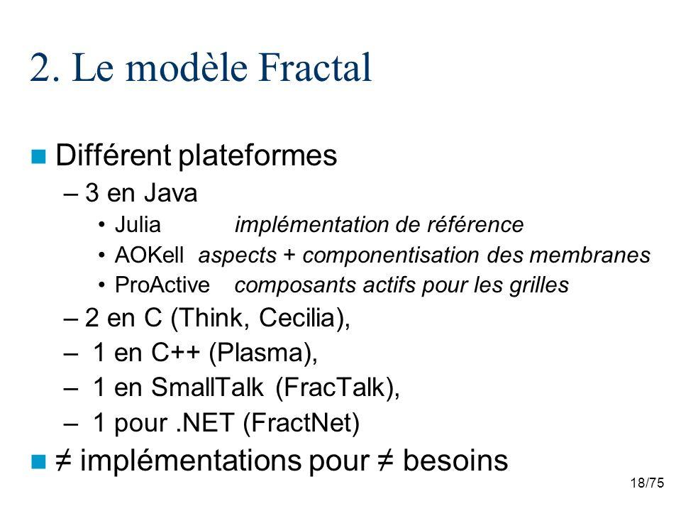 2. Le modèle Fractal Différent plateformes