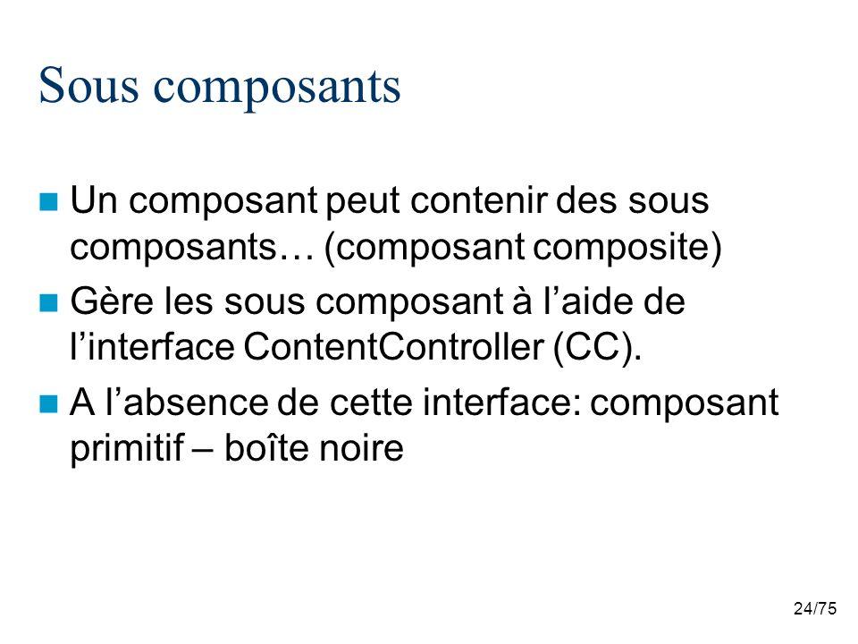 Sous composants Un composant peut contenir des sous composants… (composant composite)