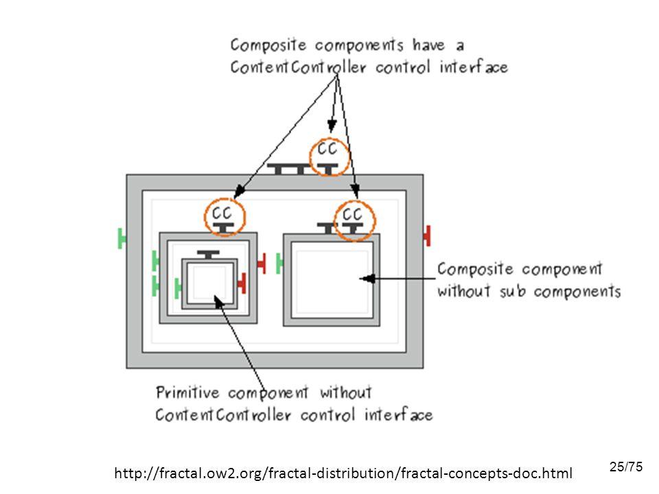 http://fractal. ow2. org/fractal-distribution/fractal-concepts-doc