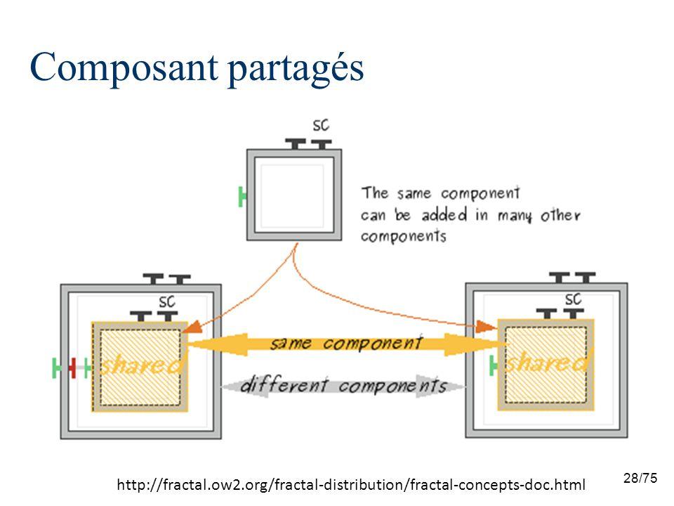 Composant partagés http://fractal.ow2.org/fractal-distribution/fractal-concepts-doc.html 28