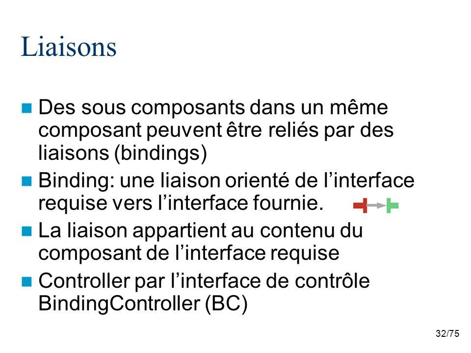 Liaisons Des sous composants dans un même composant peuvent être reliés par des liaisons (bindings)