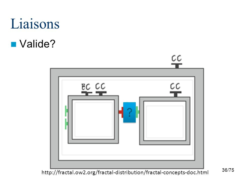 Liaisons Valide http://fractal.ow2.org/fractal-distribution/fractal-concepts-doc.html 36