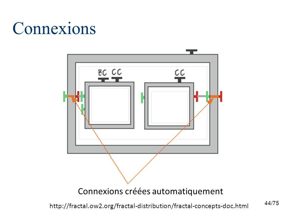 Connexions Connexions créées automatiquement