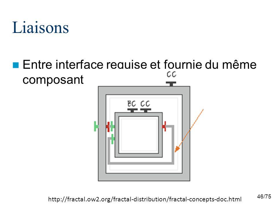 Liaisons Entre interface requise et fournie du même composant