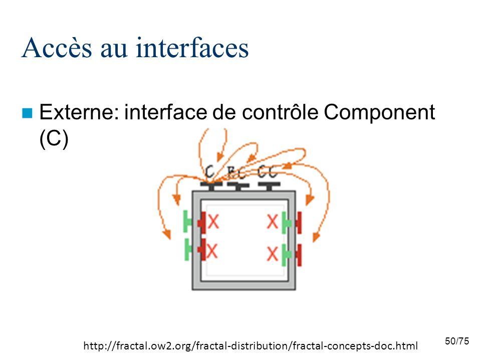 Accès au interfaces Externe: interface de contrôle Component (C)