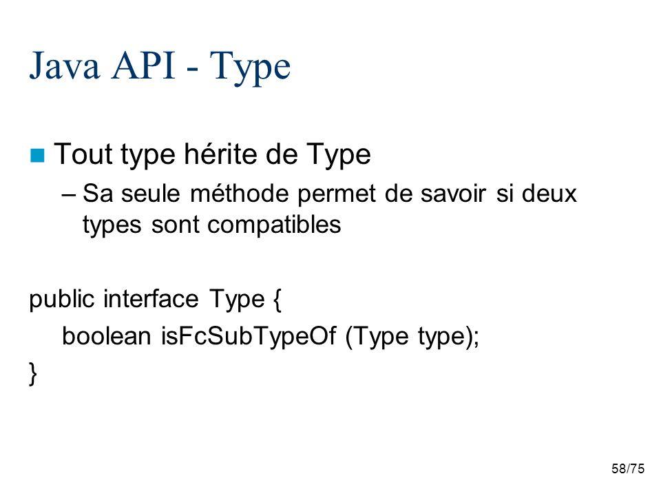 Java API - Type Tout type hérite de Type