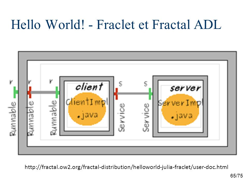 Hello World! - Fraclet et Fractal ADL