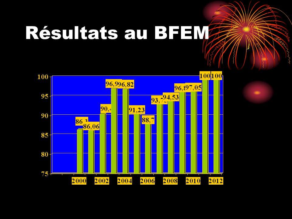 Résultats au BFEM
