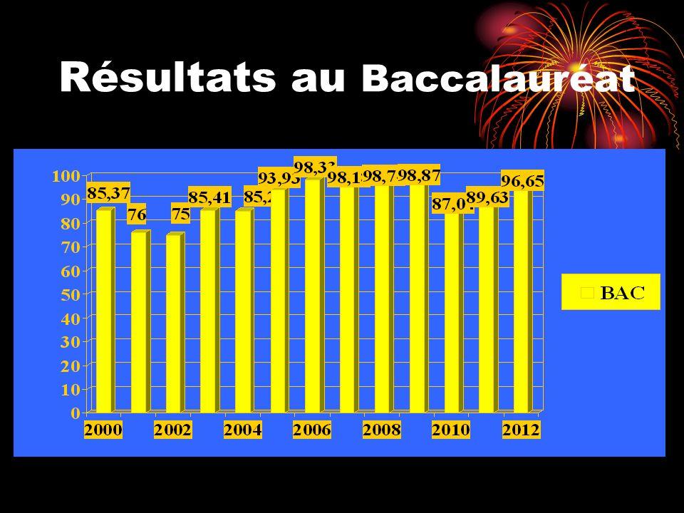 Résultats au Baccalauréat