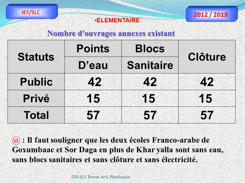 42 42 15 15 57 Statuts Points Blocs Clôture D'eau Sanitaire Public