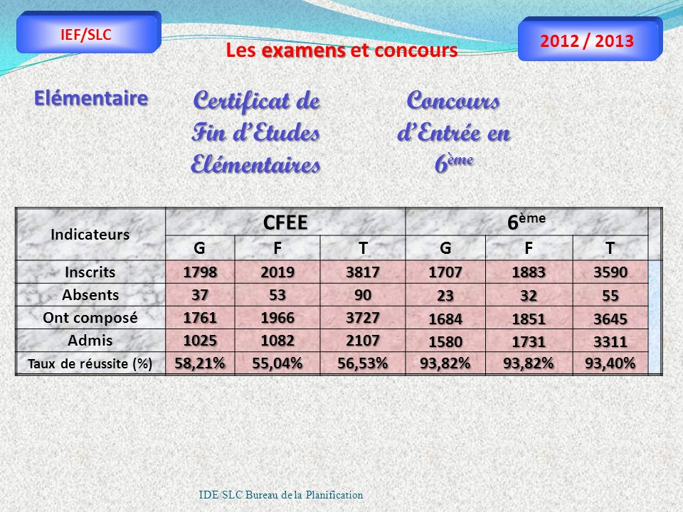 Certificat de Fin d'Etudes Elémentaires Concours d'Entrée en 6ème