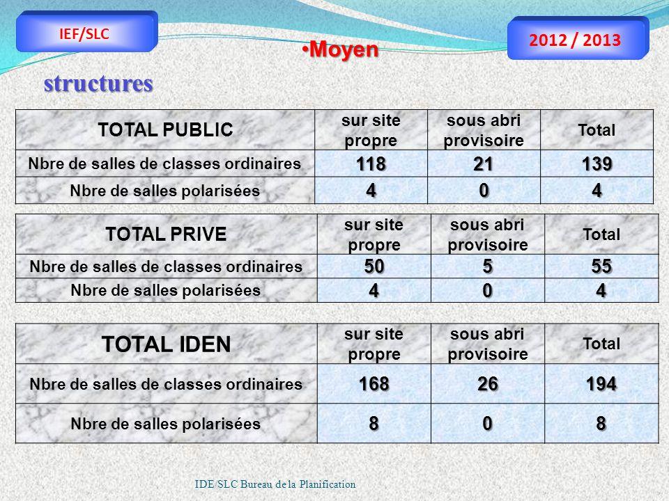 structures Moyen TOTAL IDEN 2012 / 2013 TOTAL PUBLIC 118 21 139 4