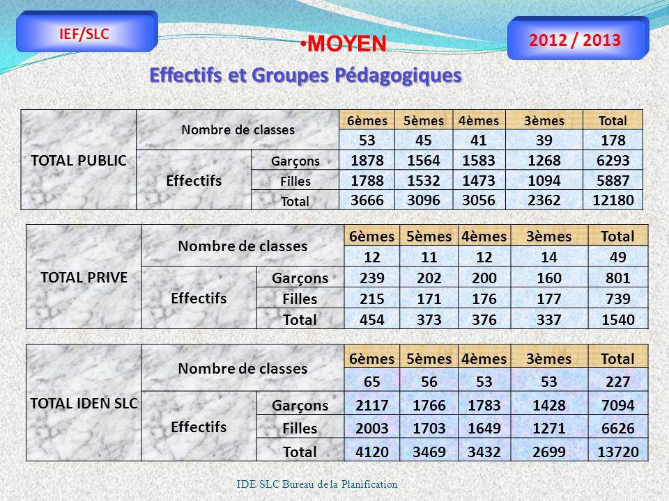 Effectifs et Groupes Pédagogiques