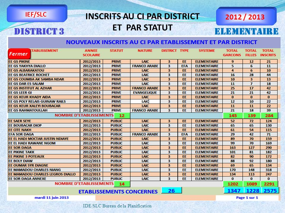 INSCRITS AU CI PAR DISTRICT ET PAR STATUT