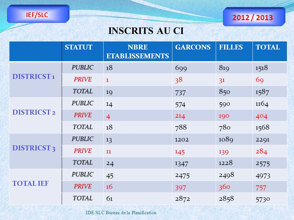 INSCRITS AU CI 2012 / 2013 IEF/SLC STATUT NBRE ETABLISSEMENTS GARCONS