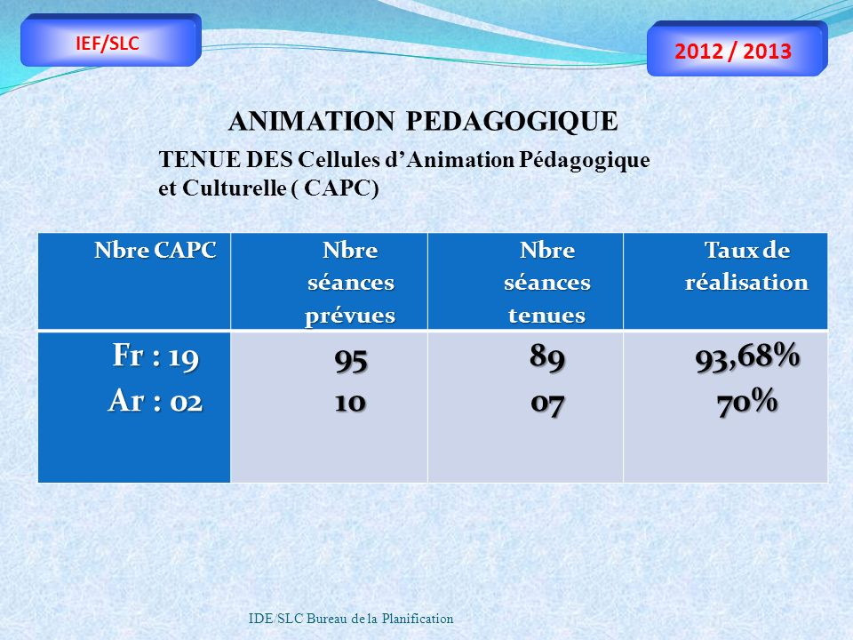 Fr : 19 Ar : 02 95 10 89 07 93,68% 70% ANIMATION PEDAGOGIQUE