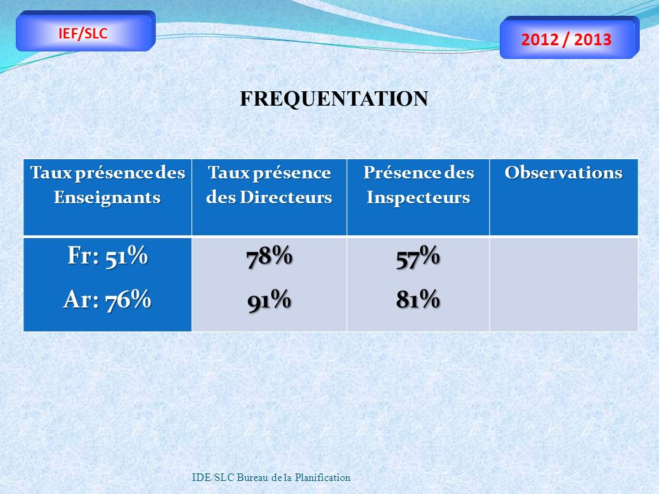 Fr: 51% Ar: 76% 78% 91% 57% 81% FREQUENTATION 2012 / 2013