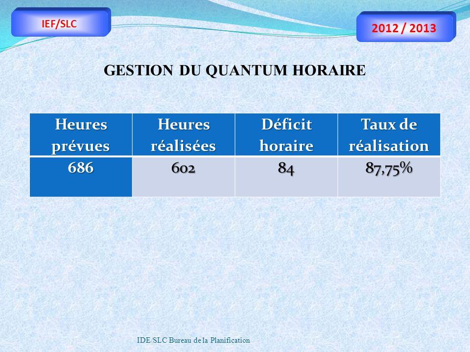 GESTION DU QUANTUM HORAIRE