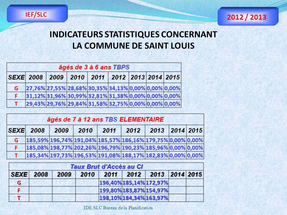INDICATEURS STATISTIQUES CONCERNANT LA COMMUNE DE SAINT LOUIS