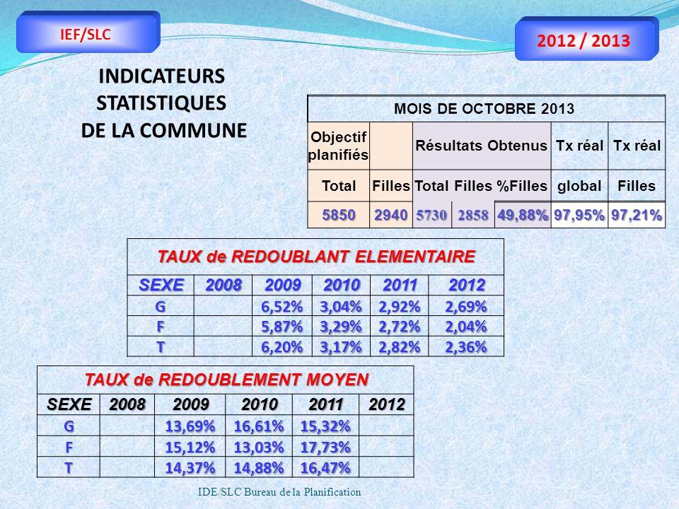 INDICATEURS STATISTIQUES DE LA COMMUNE