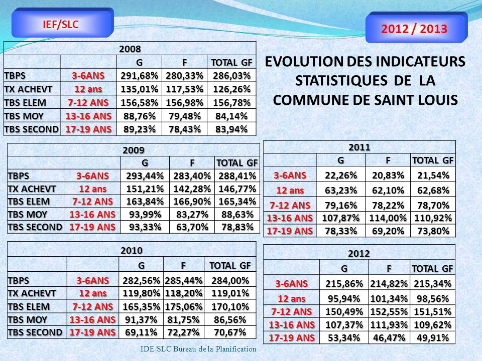 EVOLUTION DES INDICATEURS STATISTIQUES DE LA COMMUNE DE SAINT LOUIS