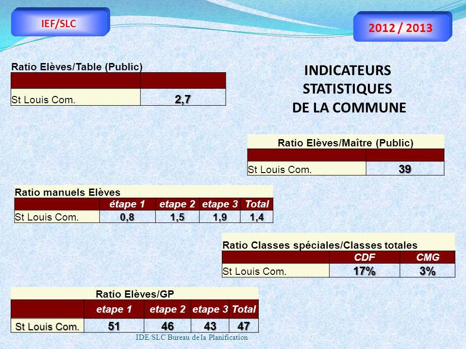 INDICATEURS STATISTIQUES Ratio Elèves/Maître (Public)