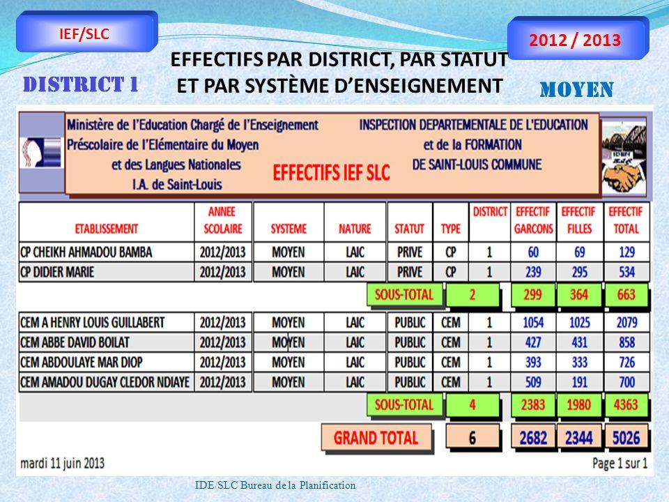 EFFECTIFS PAR DISTRICT, PAR STATUT ET PAR SYSTÈME D'ENSEIGNEMENT