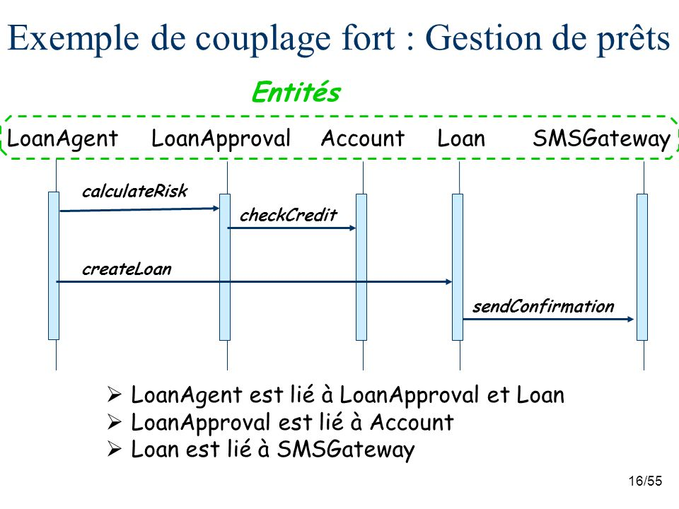 Exemple de couplage fort : Gestion de prêts