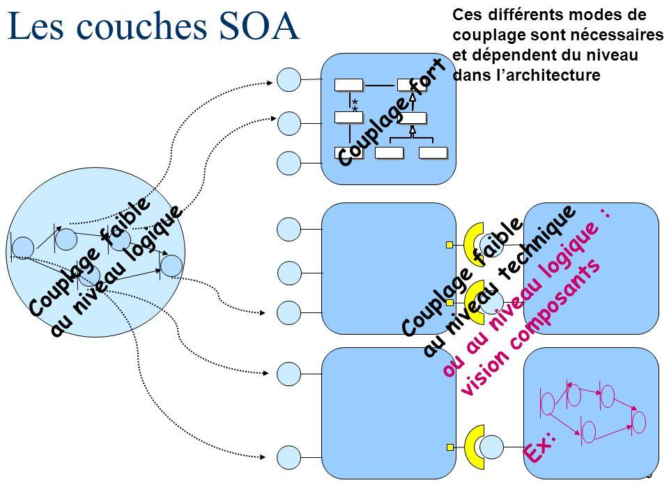 Les couches SOA Couplage fort Couplage faible au niveau logique