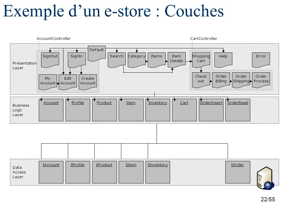 Exemple d'un e-store : Couches