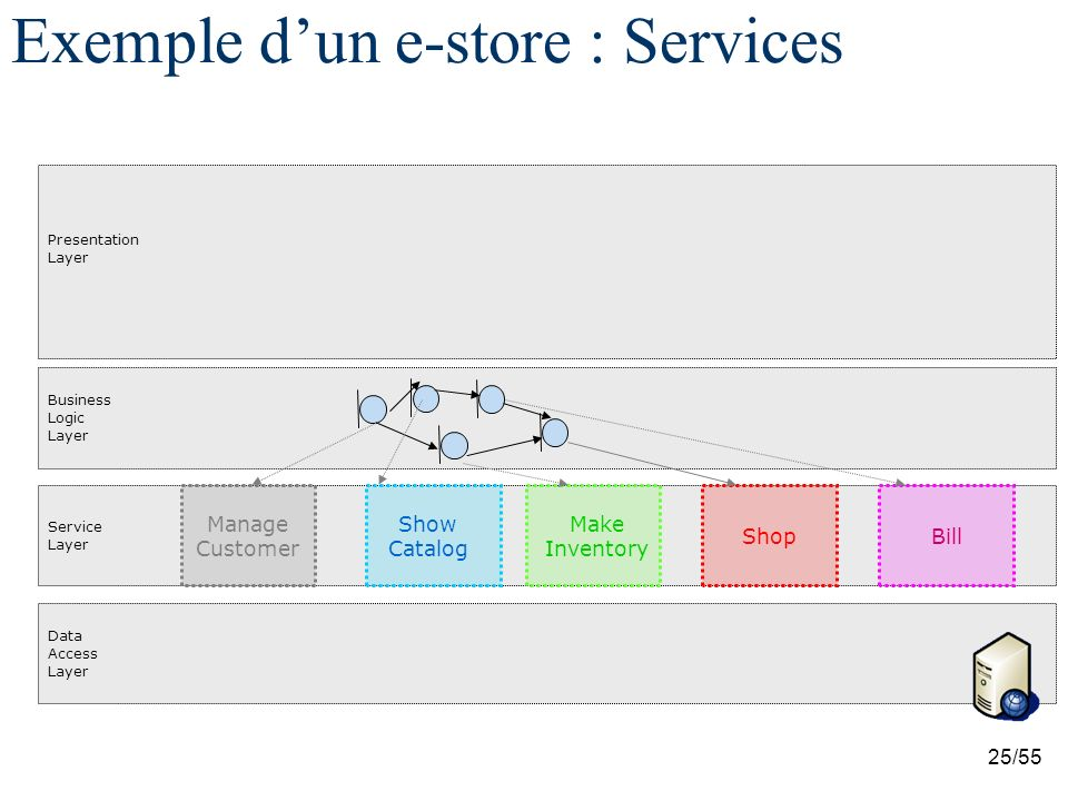 Exemple d'un e-store : Services